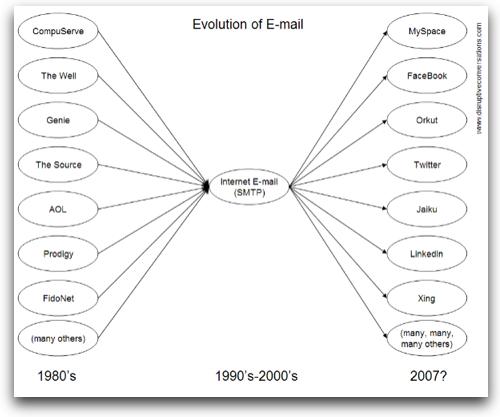 Evolutionofemail