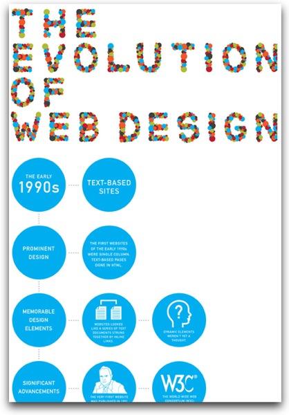 Webdesigninfographic