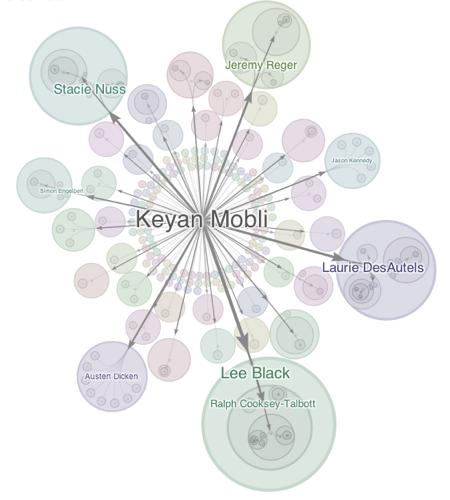 Keyanmobli ripples