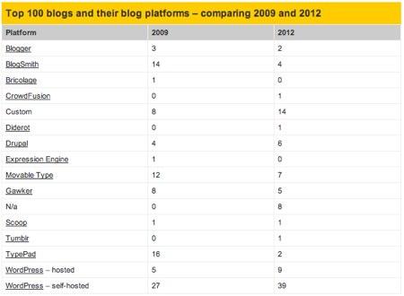 Blog platforms