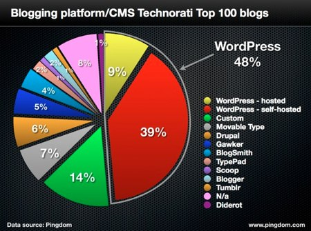 Wordpress top100blogs 201204