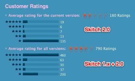 Skitch ratings 1