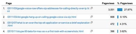 Ga googlevoiceandsip