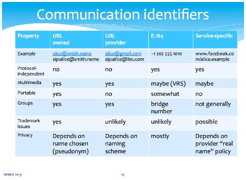 Sipnoc commsidentifiers