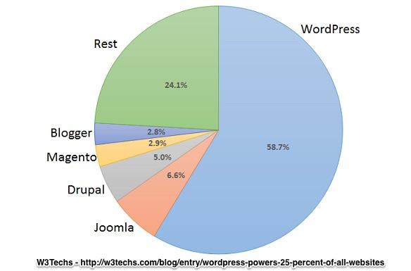W3techs wordpress 25percent