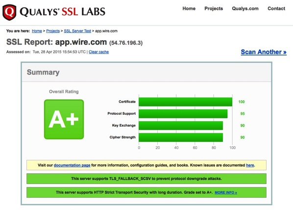Ssllabs app wire com