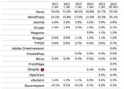 W3techs trends