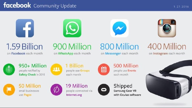 Facebook quarterly results 2015Q4